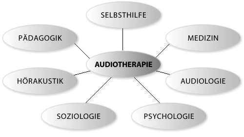 audiotherapie_netz